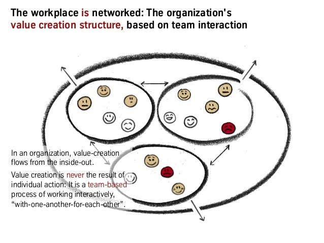 The workplace is networked: The organization's value creation structure, based on team interaction In an organization, val...