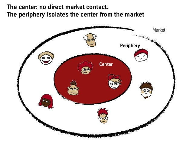 The center: no direct market contact. The periphery isolates the center from the market Center Market Periphery