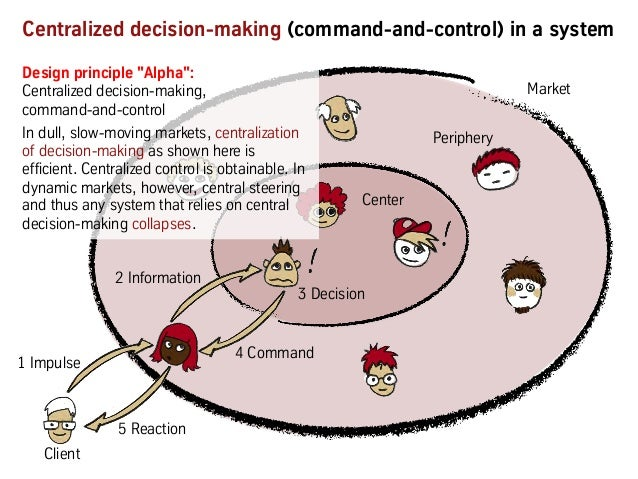 2 Information 4 Command Centralized decision-making (command-and-control) in a system 1 Impulse 4 Command 3 Decision 2 Inf...