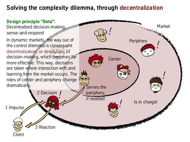 2 Information 4 Command Solving the complexity dilemma, through decentralization 2 Decision Center Market Periphery Serves...