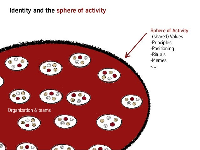 Identity and the sphere of activity Organization & teams Sphere of Activity -(shared) Values -Principles -Positioning -...