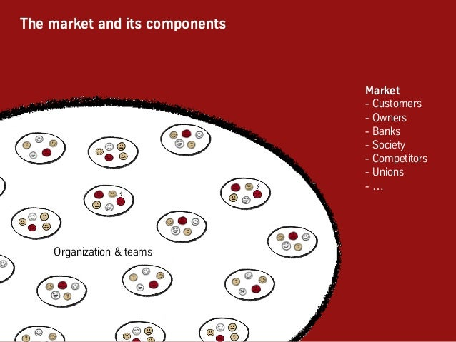 The market and its components Organization & teams Market -Customers -Owners -Banks -Society -Competitors -Unions -…
