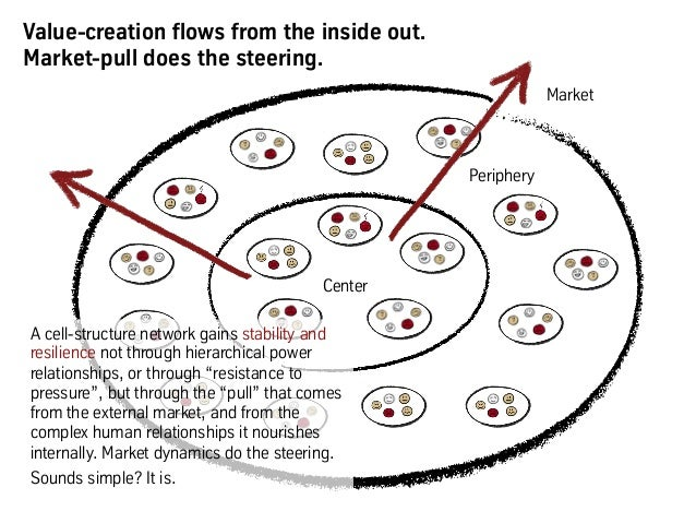 Value-creation flows from the inside out. Market-pull does the steering. Center Market Periphery A cell-structure network ...