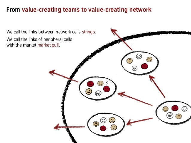 From value-creating teams to value-creating network We call the links between network cells strings. We call the links of ...
