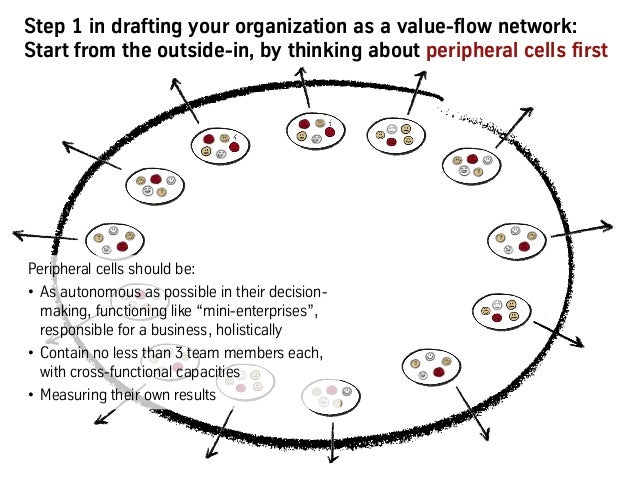 Step 1 in drafting your organization as a value-flow network: Start from the outside-in, by thinking about peripheral cell...