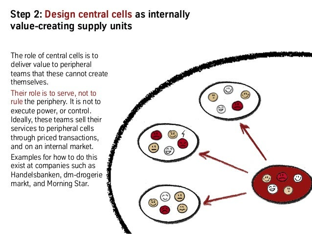 Step 2: Design central cells as internally value-creating supply units The role of central cells is to deliver value to pe...