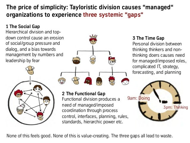 """The price of simplicity: Tayloristic division causes """"managed"""" organizations to experience three systemic """"gaps"""" 3pm: Thin..."""