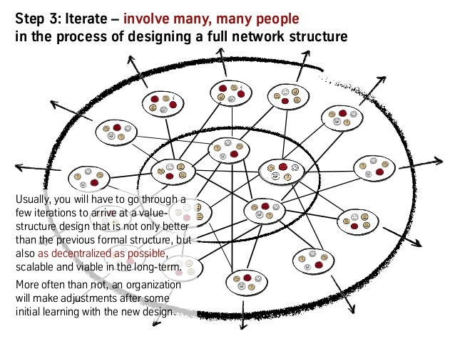 Step 3: Iterate – involve many, many people in the process of designing a full network structure Usually, you will have to...
