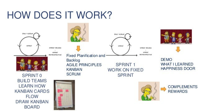 HOW DOES IT WORK? SPRINT 0 BUILD TEAMS LEARN HOW KANBAN CARDS FLOW DRAW KANBAN BOARD Fixed Planification and Backlog AGILE...