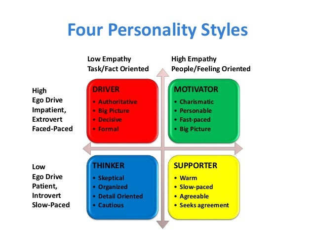three types of charismatic leadership Learning objectives describe many of the traits and behaviors of charismatic leaders explain the visionary component of charismatic leadership explain the communication style of charismatic leaders have an action plan for developing your charisma explain the nature of transformational leadership identify several of.