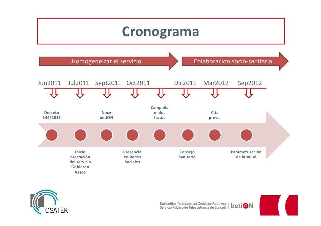 Cronograma             Homogeneizar el servicio                             Colaboración socio-sanitariaJun2011     Jul201...