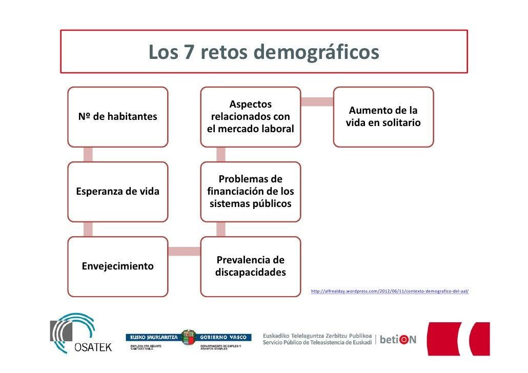 Los 7 retos demográficos                         Aspectos                                                          Aumento...