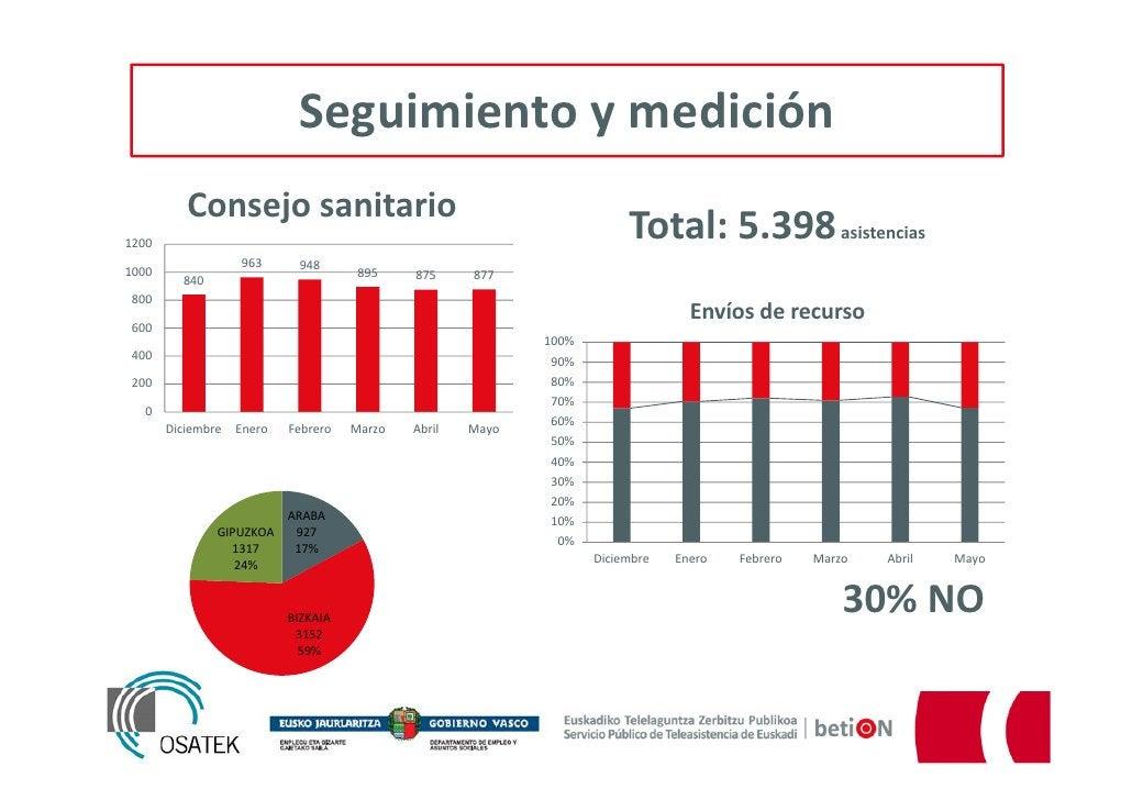 Seguimiento y medición          Consejo sanitario1200                                                                     ...