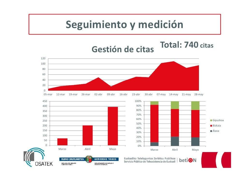 Seguimiento y medición                                      Gestión de citas Total: 740 citas12010080604020 0 05-mar   12-...