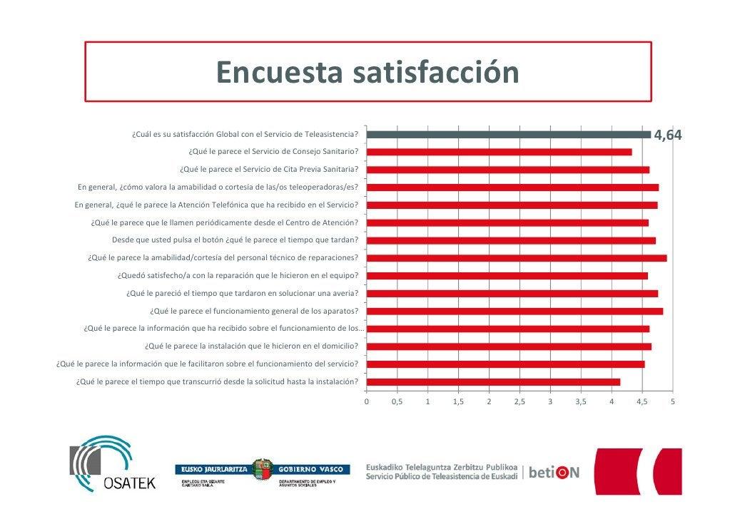 Encuesta satisfacción                     ¿Cuál es su satisfacción Global con el Servicio de Teleasistencia?              ...