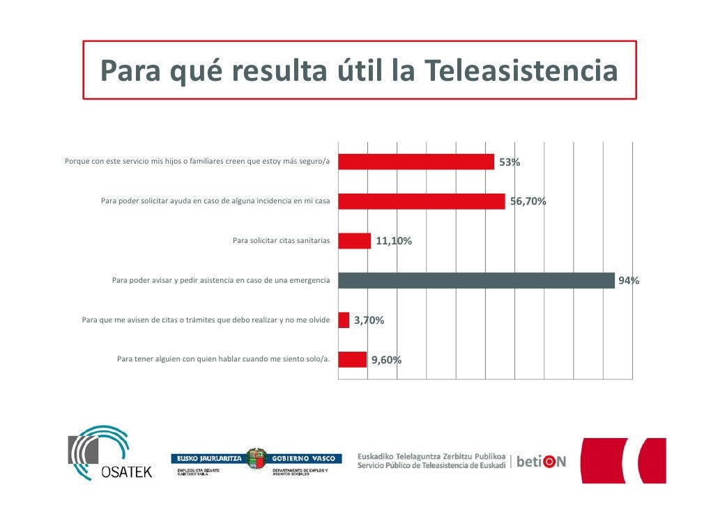 Para qué resulta útil la TeleasistenciaPorque con este servicio mis hijos o familiares creen que estoy más seguro/a       ...