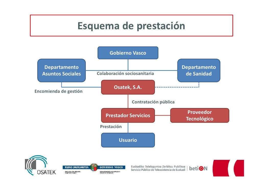 Esquema de prestación                              Gobierno Vasco    Departamento                                         ...