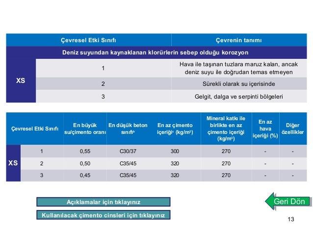 13  Çevresel Etki Sınıfı Çevrenin tanımı  Deniz suyundan kaynaklanan klorürlerin sebep olduğu korozyon  XS  1 Hava ile taş...