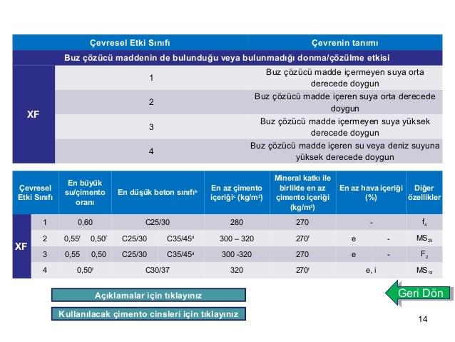 14  Çevresel Etki Sınıfı Çevrenin tanımı  Buz çözücü maddenin de bulunduğu veya bulunmadığı donma/çözülme etkisi  XF  1 Bu...