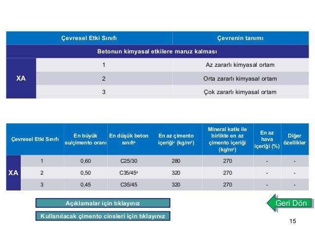 15  Çevresel Etki Sınıfı Çevrenin tanımı  Betonun kimyasal etkilere maruz kalması  XA  1 Az zararlı kimyasal ortam  2 Orta...