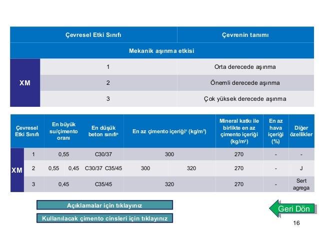 16  Çevresel Etki Sınıfı Çevrenin tanımı  Mekanik aşınma etkisi  XM  1 Orta derecede aşınma  2 Önemli derecede aşınma  3 Ç...