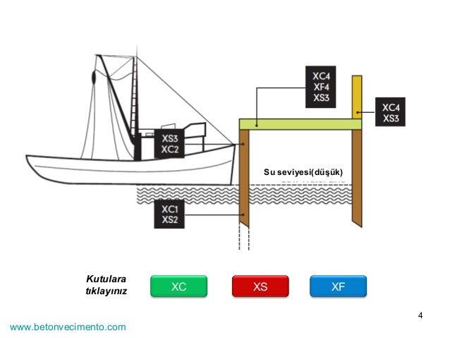 4  Su seviyesi(düşük)  XC XS XF Kutulara  tıklayınız  www.betonvecimento.com