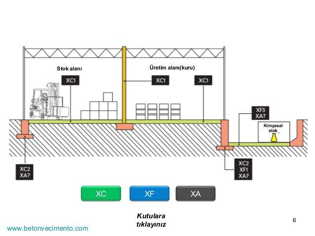 6  Stok alanı Üretim alanı(kuru)  XC XF XA  Kutulara  tıklayınız  Kimyasal  stok  www.betonvecimento.com