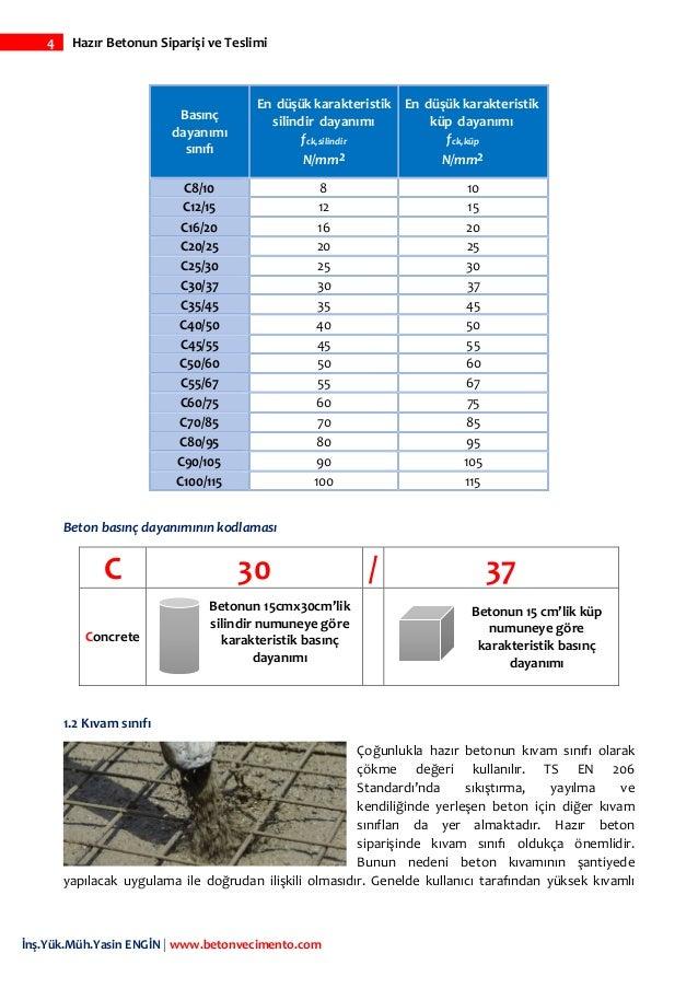 4 Hazır Betonun Siparişi ve Teslimi İnş.Yük.Müh.Yasin ENGİN   www.betonvecimento.com Basınç dayanımı sınıfı En düşük karak...