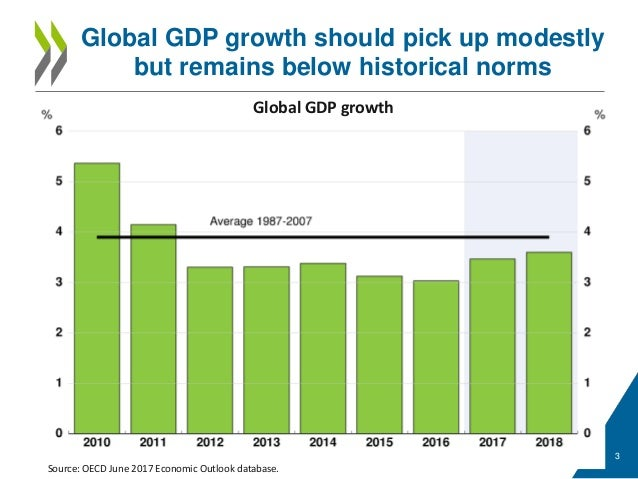 https://image.slidesharecdn.com/better-but-not-good-enough-oecd-economic-outlook-presentation-june-2017-170606132548/95/better-but-not-good-enough-oecd-economic-outlook-presentation-june-2017-3-638.jpg?cb=1496824028