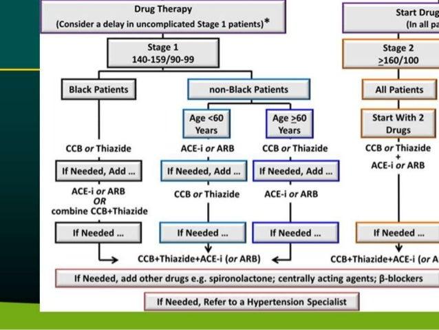 Hypertension guideline update 2015