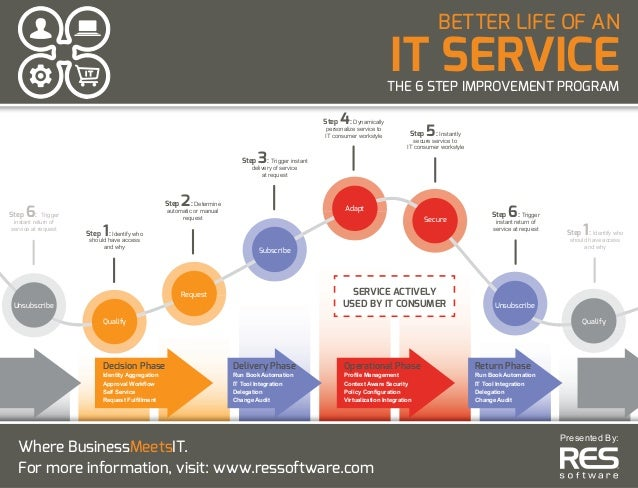 BETTER LIFE OF AN IT SERVICETHE 6 STEP IMPROVEMENT PROGRAM Step 1: Identify who should have access and why Step 2: Determi...