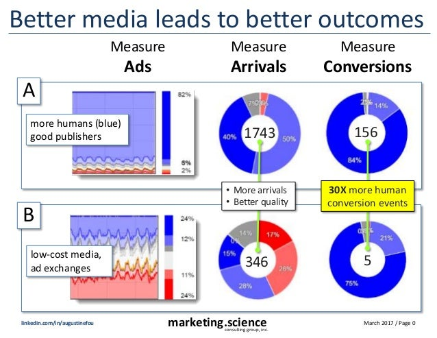 March 2017 / Page 0marketing.scienceconsulting group, inc. linkedin.com/in/augustinefou Better media leads to better outco...