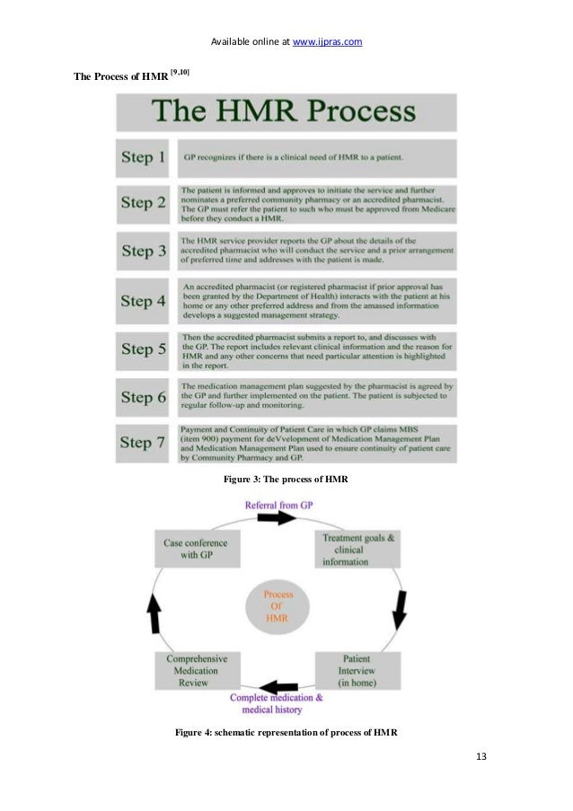Available online at www.ijpras.com 13 The Process of HMR [9,10] Figure 3: The process of HMR Figure 4: schematic represent...