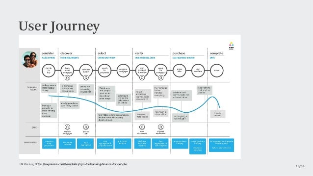 User Journey 13/56 UXPressia,https://uxpressia.com/templates/cjm-for-banking-finance-for-people