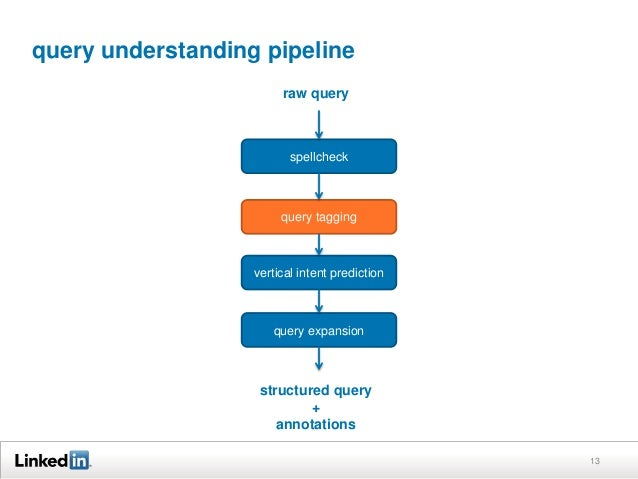 query understanding pipeline 13 spellcheck query tagging vertical intent prediction query expansion raw query structured q...