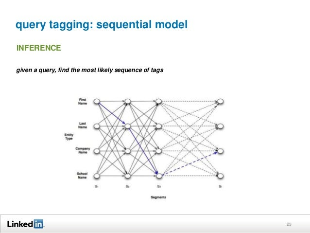 query tagging: sequential model 23 INFERENCE given a query, find the most likely sequence of tags