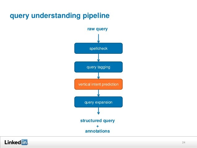 query understanding pipeline 24 spellcheck query tagging vertical intent prediction query expansion raw query structured q...