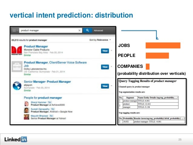 vertical intent prediction: distribution 25 JOBS PEOPLE COMPANIES (probability distribution over verticals)