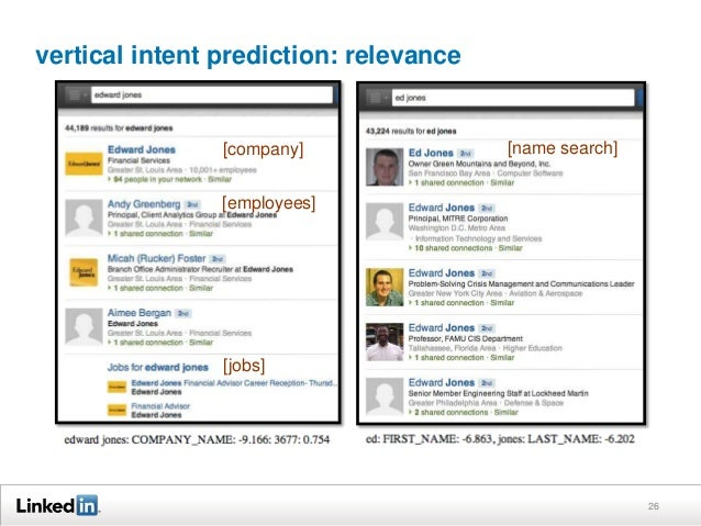 vertical intent prediction: relevance 26 [company] [employees] [jobs] [name search]
