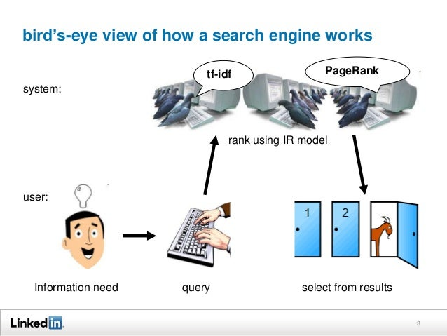 Information need query select from results rank using IR model user: system: tf-idf PageRank bird's-eye view of how a sear...