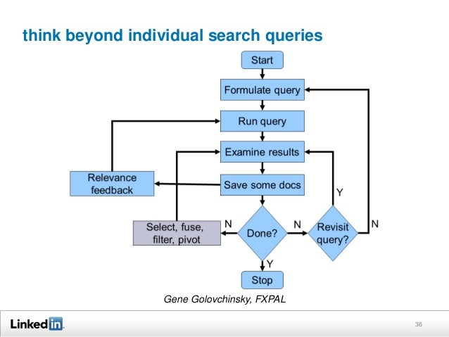 think beyond individual search queries 36 Gene Golovchinsky, FXPAL