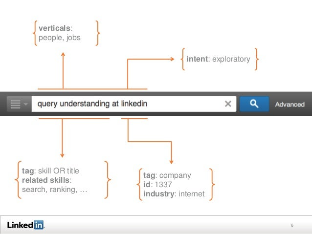 6 tag: skill OR title related skills: search, ranking, … tag: company id: 1337 industry: internet verticals: people, jobs ...