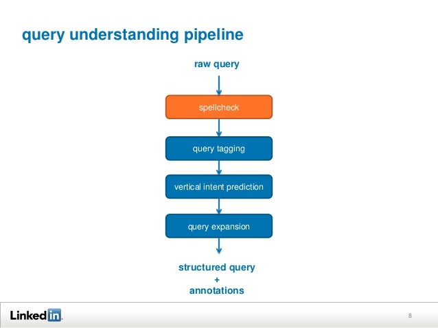 query understanding pipeline 8 spellcheck query tagging vertical intent prediction query expansion raw query structured qu...