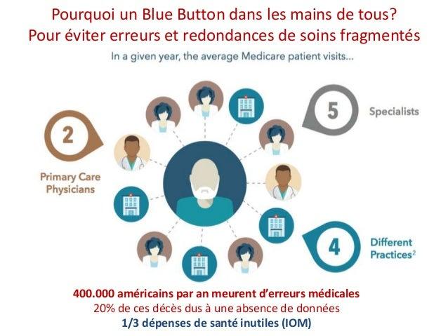 Pourquoi un Blue Button dans les mains de tous? Pour éviter erreurs et redondances de soins fragmentés 400.000 américains ...