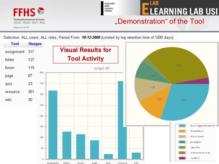 """""""Demonstration"""" of the ToolVisual Results for   Tool Activity                                              17"""