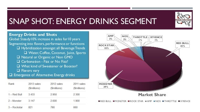 How To Segment The Energy Drink Market