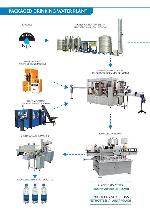 Bajaj Processpack Limited Juice Packaging Machines  U0026 Juice Packaging