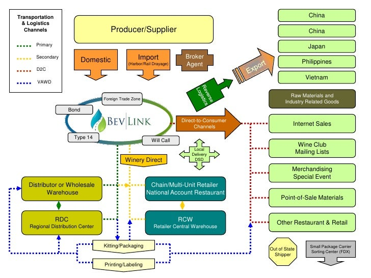 Wine And Spirits Supply Chain Management Solutions