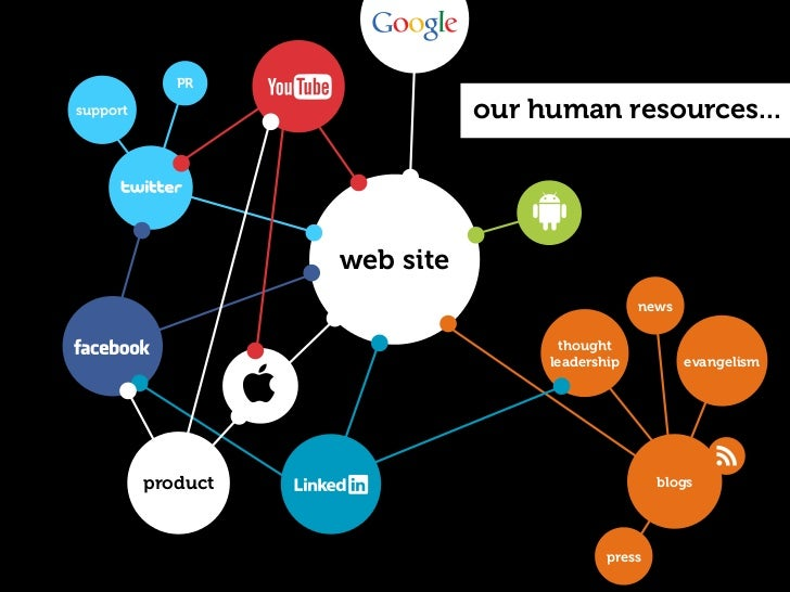 PRsupport                        our product marketing...                    web site                                     ...