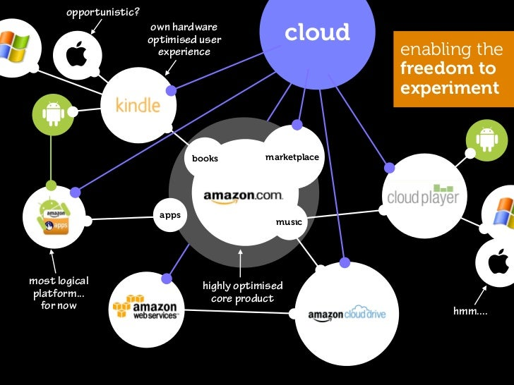 cloud                      not just a site,                      but an ecosystembooks   marketplace          music